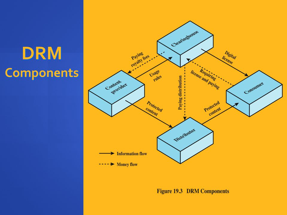 DRM Components Figure 19.3 , based on [LIU03], illustrates a typical DRM model in terms of the. principal users of DRM systems: